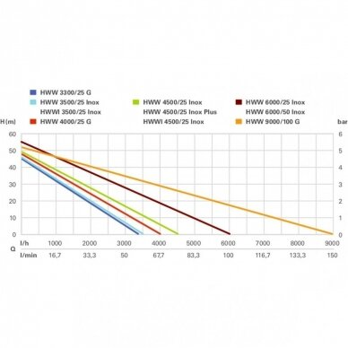 Hidroforas HWW 4500/25 INOX Plus, Metabo 4