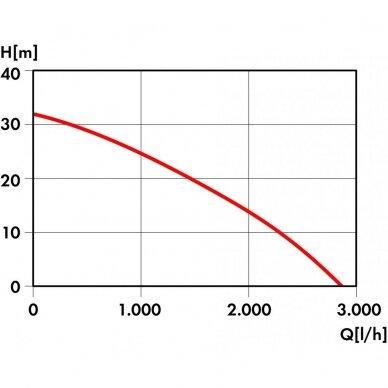 Švaraus vandens siurblys 600W Grizzly GP 2832 K 3
